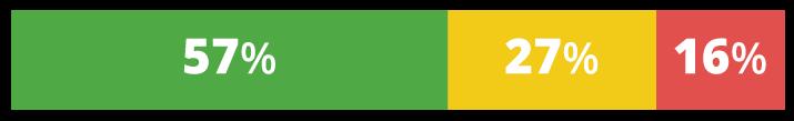 57 por ciento verde, 27 por ciento amarillo y 16 por ciento rojo